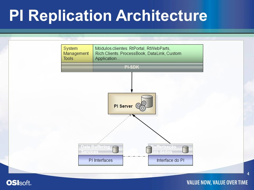 4 PI Server PI Server PI Replication Architecture System Management Tools Módulos clientes: RtPortal, RtWebParts, Rich Clients: ProcessBook, DataLink,