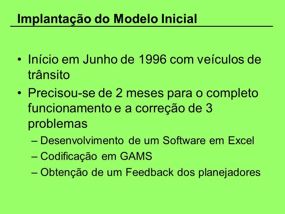 Implantação do Modelo Inicial Início em Junho de 1996 com veículos de trânsito Precisou-se de 2 meses para o completo funcionamento e a correção de 3