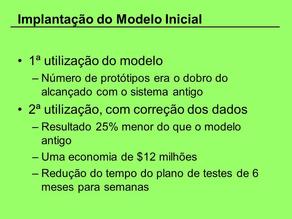 Implantação do Modelo Inicial 1ª utilização do modelo –Número de protótipos era o dobro do alcançado com o sistema antigo 2ª utilização, com correção