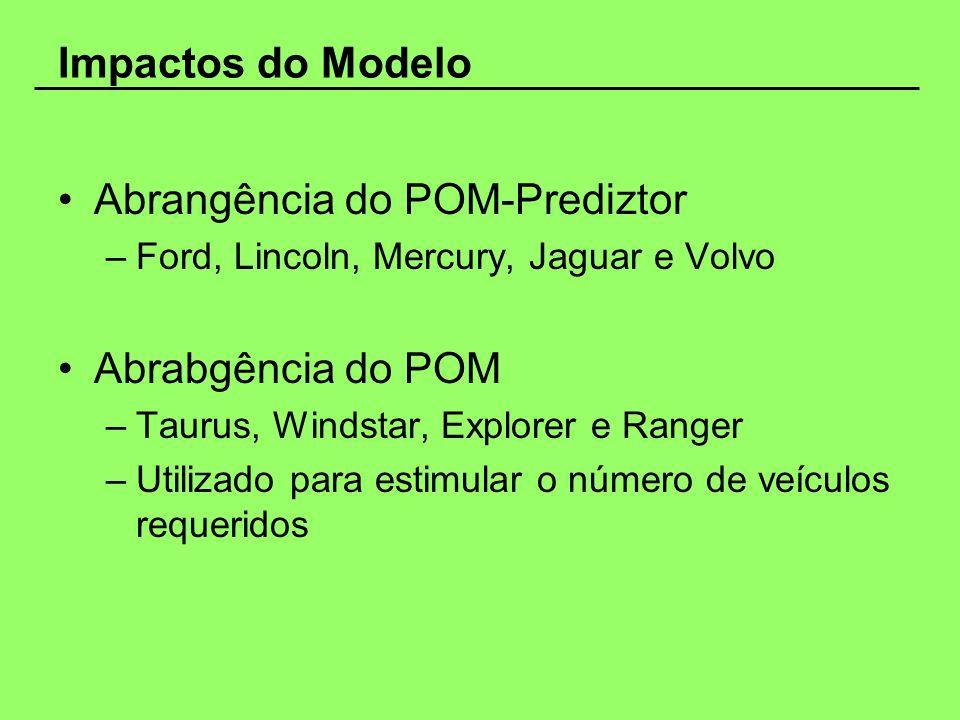 Impactos do Modelo Abrangência do POM-Prediztor –Ford, Lincoln, Mercury, Jaguar e Volvo Abrabgência do POM –Taurus, Windstar, Explorer e Ranger –Utili