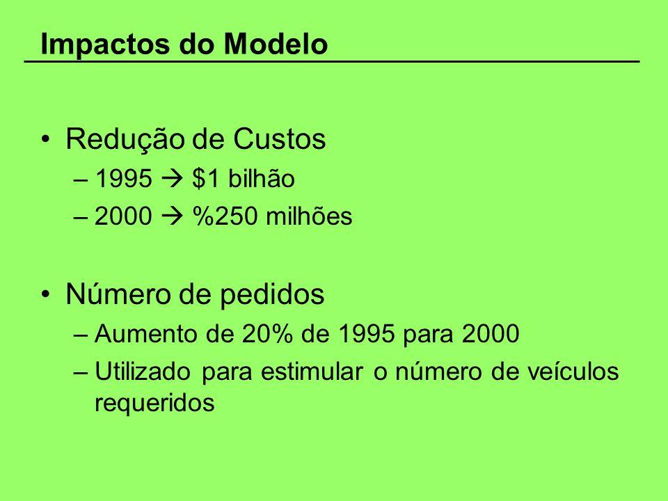Impactos do Modelo Redução de Custos –1995 $1 bilhão –2000 %250 milhões Número de pedidos –Aumento de 20% de 1995 para 2000 –Utilizado para estimular