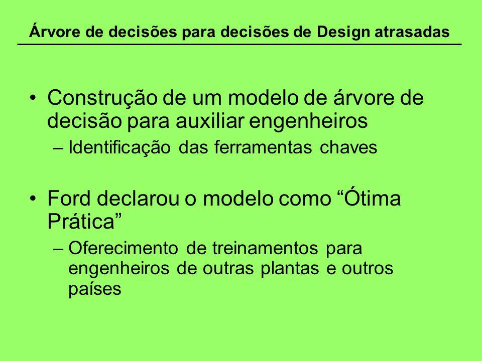Árvore de decisões para decisões de Design atrasadas Construção de um modelo de árvore de decisão para auxiliar engenheiros –Identificação das ferrame