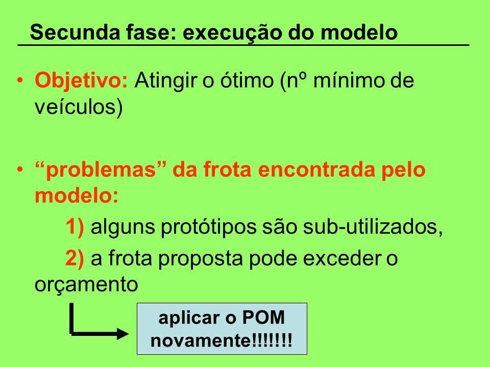 Secunda fase: execução do modelo Objetivo: Atingir o ótimo (nº mínimo de veículos) problemas da frota encontrada pelo modelo: 1) alguns protótipos são