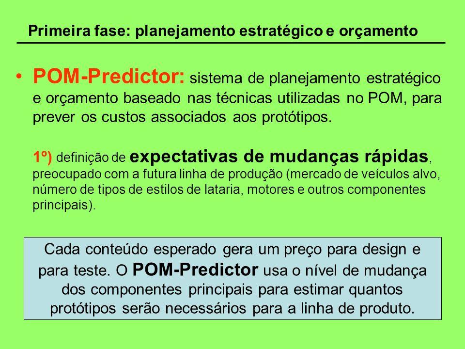 Primeira fase: planejamento estratégico e orçamento POM-Predictor: conjunto de oito módulos de sistemas especializados, cada um visando a criação de um DVP genérico em uma das maiores atividades de testes Prevendo quais testes serão necessários para verificar o novo componente do carro, o sistema pode estimar o número de protótipos requeridos.