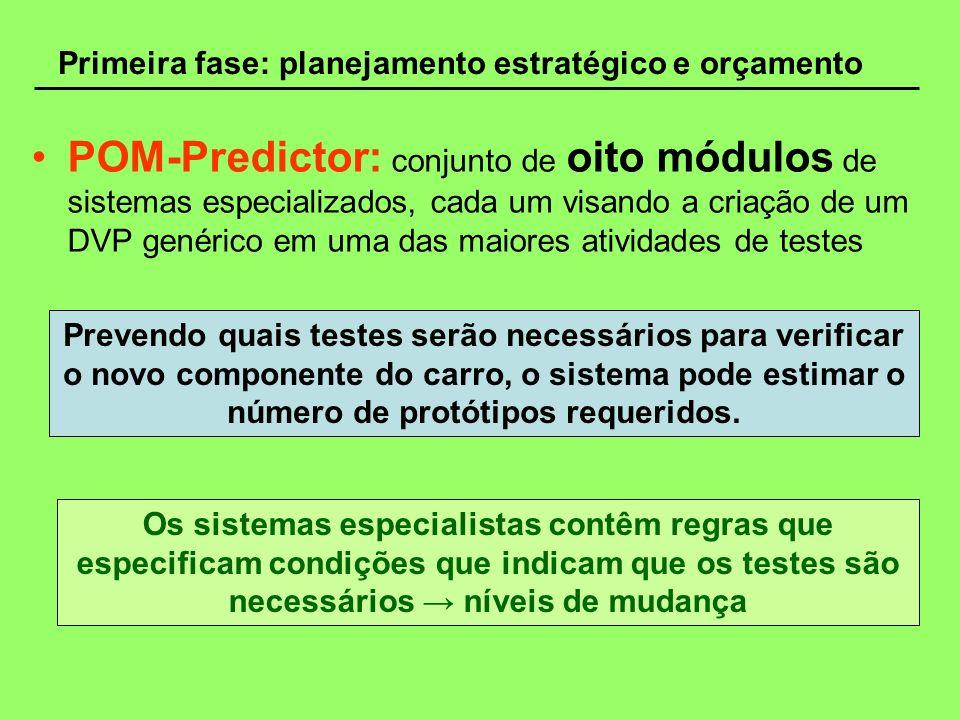 Primeira fase: planejamento estratégico e orçamento POM-Predictor: conjunto de oito módulos de sistemas especializados, cada um visando a criação de u
