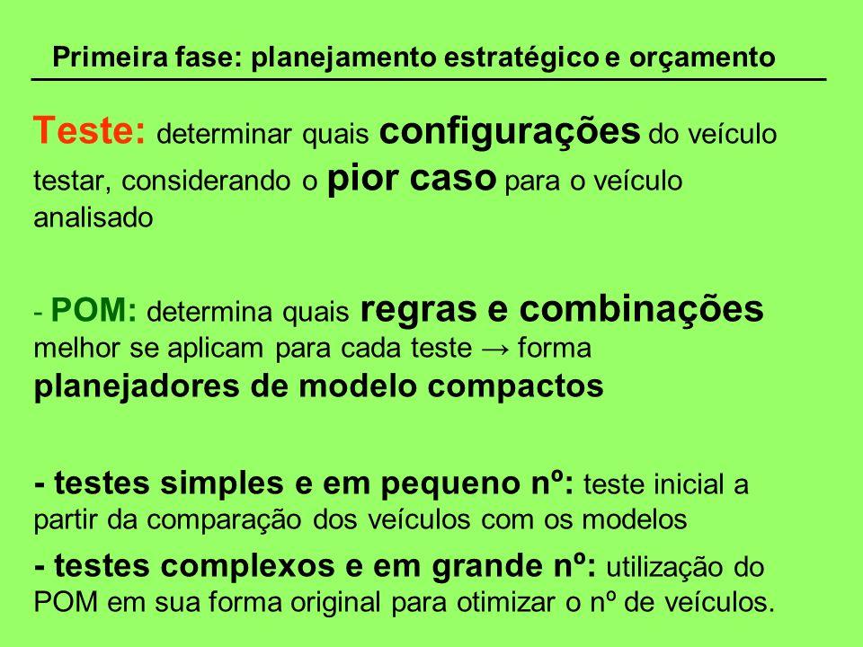 Primeira fase: planejamento estratégico e orçamento Teste: determinar quais configurações do veículo testar, considerando o pior caso para o veículo a