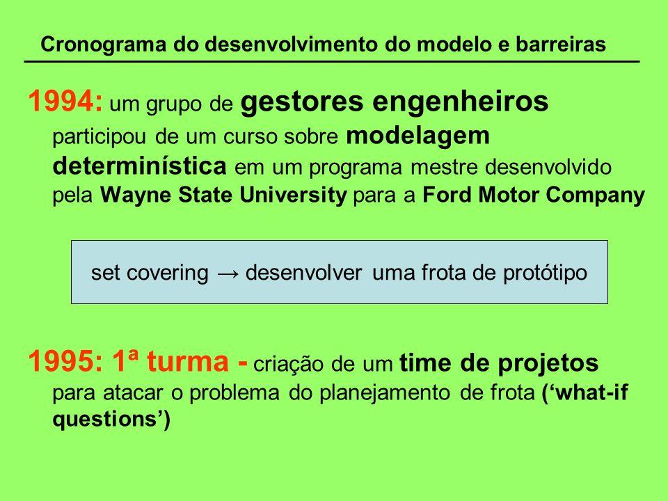 Cronograma do desenvolvimento do modelo e barreiras 1994: um grupo de gestores engenheiros participou de um curso sobre modelagem determinística em um