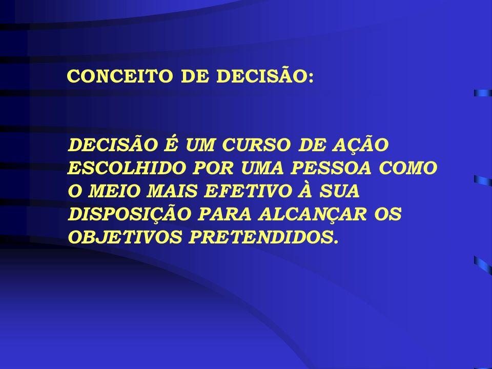 CARACTERÍSTICAS DO PROCESSO DE TOMADA DE DECISÃO 4 O PROCESSO DE TOMADA DE DECISÃO É SEQÜENCIAL 4 É UM PROCESSO COMPLEXO 4 IMPLICA VALORES SUBJETIVOS 4 É DESENVOLVIDO EM AMBIENTE INSTITUCIONAL COM REGRAS MAIS OU MENOS DEFINIDAS 4 O PROCESSO DE TOMADA DE DECISÃO É SEQÜENCIAL 4 É UM PROCESSO COMPLEXO 4 IMPLICA VALORES SUBJETIVOS 4 É DESENVOLVIDO EM AMBIENTE INSTITUCIONAL COM REGRAS MAIS OU MENOS DEFINIDAS SINTOMAS IDENTIFICAÇÃO DO PROBLEMA PROCESSO DE TOMADA DE DECISÃO