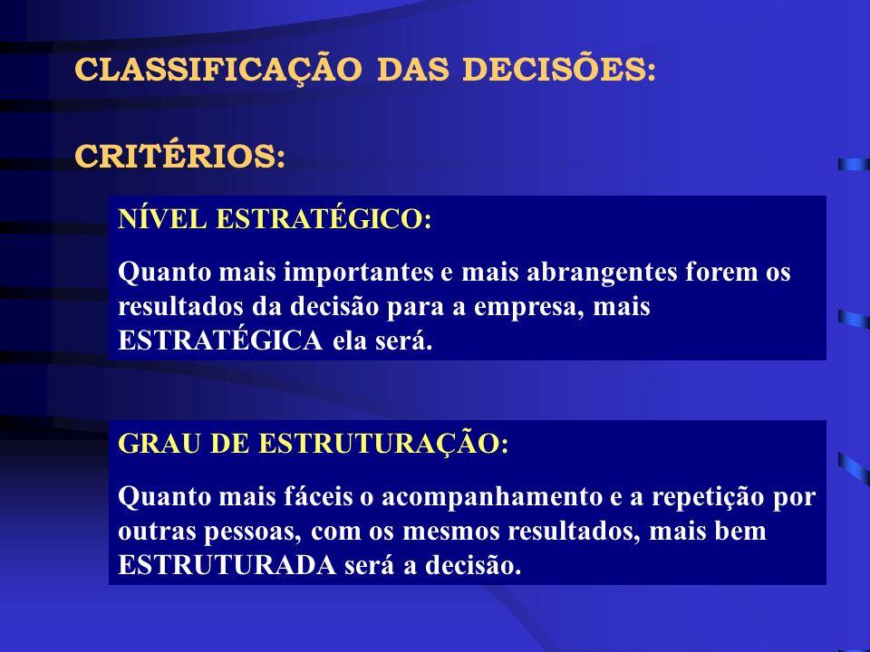 CLASSIFICAÇÃO DAS DECISÕES GRAU DE ESTRUTURAÇÃO NÍVEL ESTRATÉGICO ADMINISTRA- ÇÃO DE ESTOQUES PROGRAMAÇÃO DA PRODUÇÃO LOCALIZAÇÃO DE UMA NOVA FÁBRICA FINANCIAMEN- TO DE CAPITAL DE GIRO ESCOLHA DE CAPA DE REVISTA PROGRAMAÇÃO ORÇAMENTÁ- RIA DIVERSIFICA- ÇÃO DA LINHA DE PRODUTOS CONTRATAÇÃO DE UM DIRETOR PROGRAMA DE PESQUISA E DE- SENVOLVIMENTO