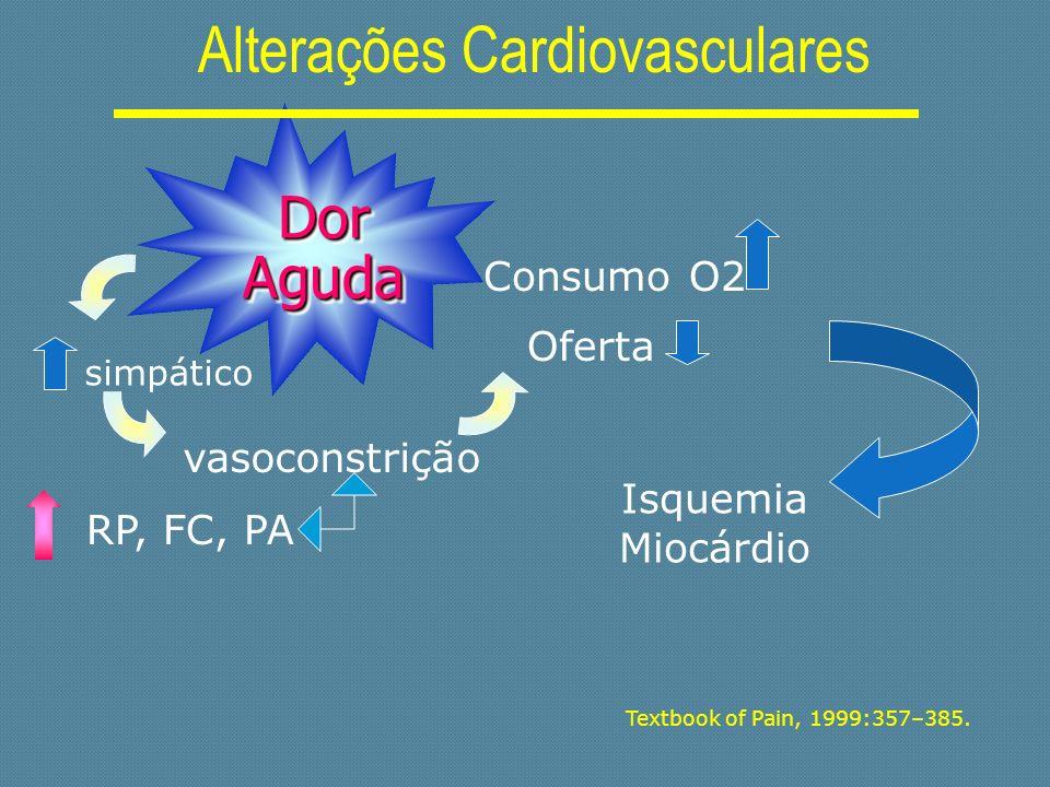 Textbook of Pain, 1999:357–385. Isquemia Miocárdio Dor Aguda Alterações Cardiovasculares simpático RP, FC, PA vasoconstrição Consumo O2 Oferta