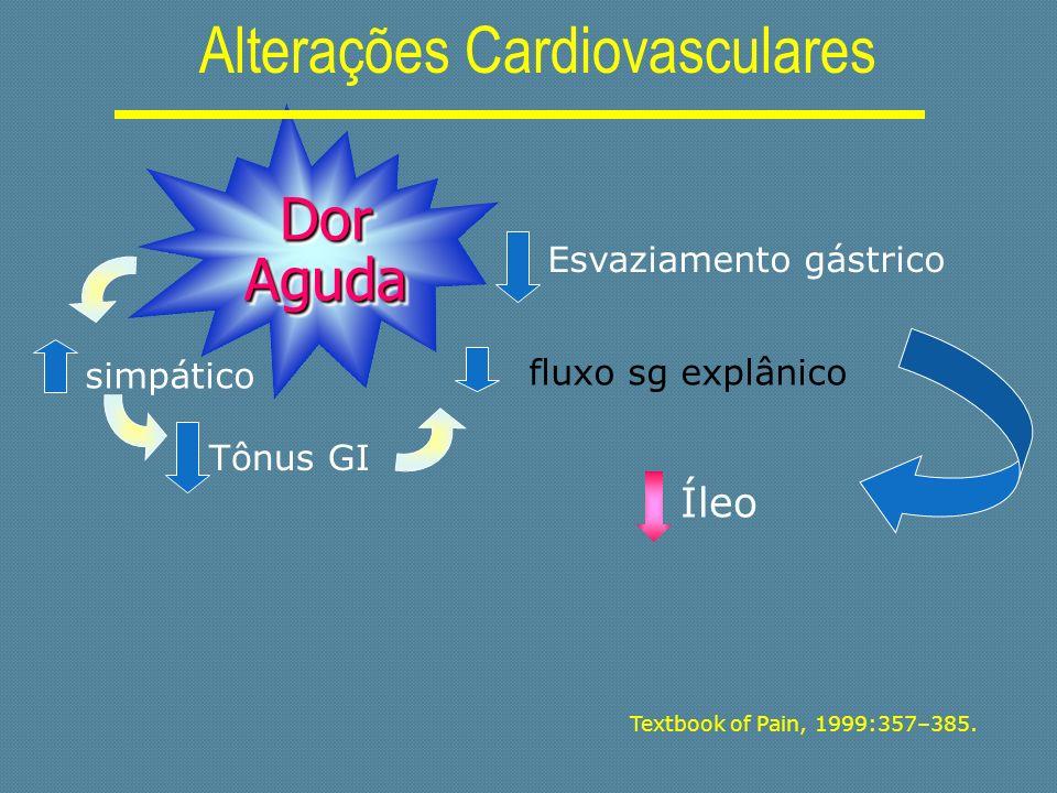 Textbook of Pain, 1999:357–385. Íleo Dor Aguda Alterações Cardiovasculares simpático fluxo sg explânico Tônus GI Esvaziamento gástrico