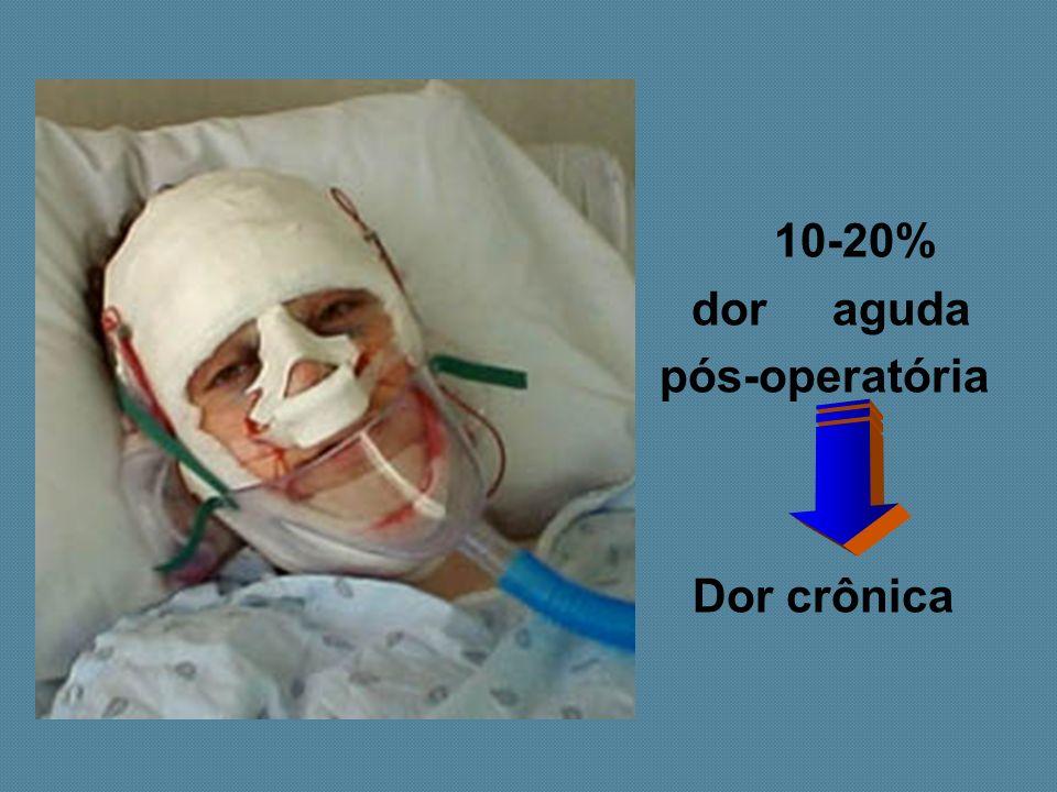 10-20% dor aguda pós-operatória Dor crônica