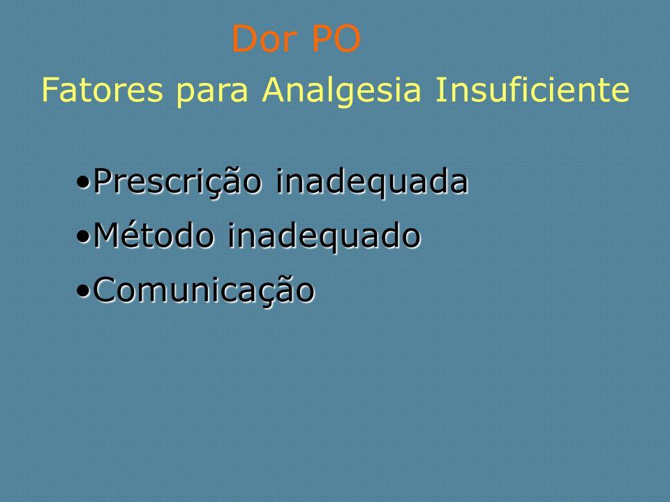 Dor PO Fatores para Analgesia Insuficiente Prescrição inadequadaPrescrição inadequada Método inadequadoMétodo inadequado ComunicaçãoComunicação