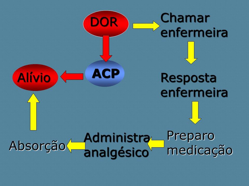 DOR Chamar enfermeira Resposta enfermeira Preparo medicação Administra analgésico Absorção Alívio ACP
