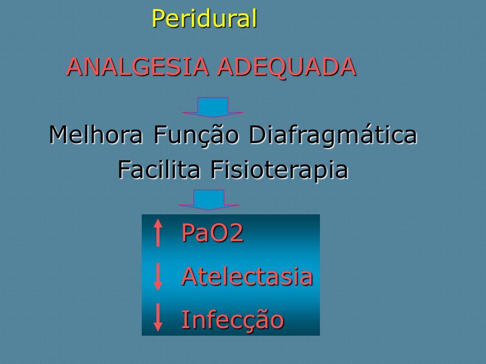 ANALGESIA ADEQUADA Melhora Função Diafragmática Facilita Fisioterapia PaO2 PaO2 Atelectasia Atelectasia Infecção InfecçãoPeridural