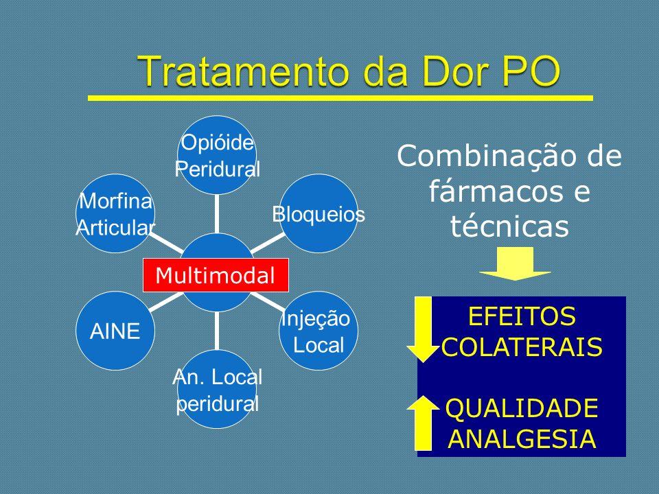 EFEITOS COLATERAIS QUALIDADE ANALGESIA Multimodal Combinação de fármacos e técnicas
