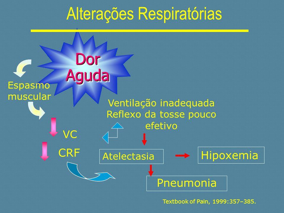 Textbook of Pain, 1999:357–385. Ventilação inadequada Reflexo da tosse pouco efetivo Pneumonia Hipoxemia Dor Aguda Alterações Respiratórias Espasmo mu