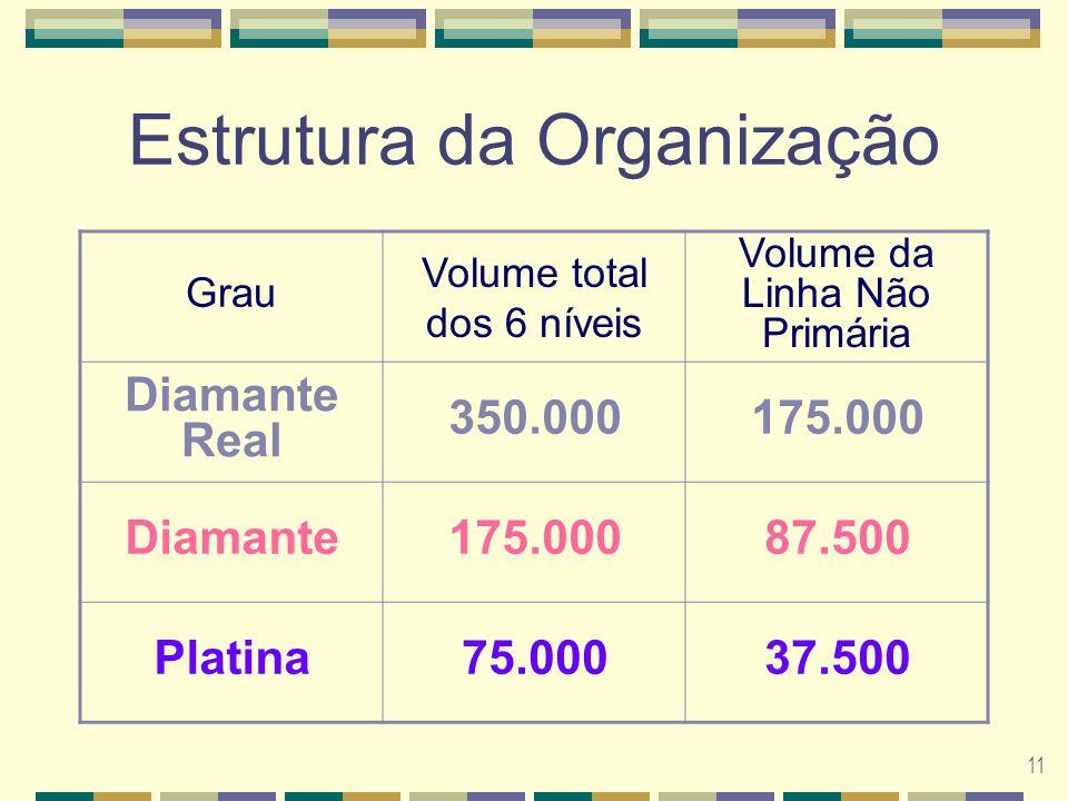 11 Estrutura da Organização Grau Volume total dos 6 níveis Volume da Linha Não Primária Diamante Real 350.000175.000 Diamante175.00087.500 Platina75.00037.500
