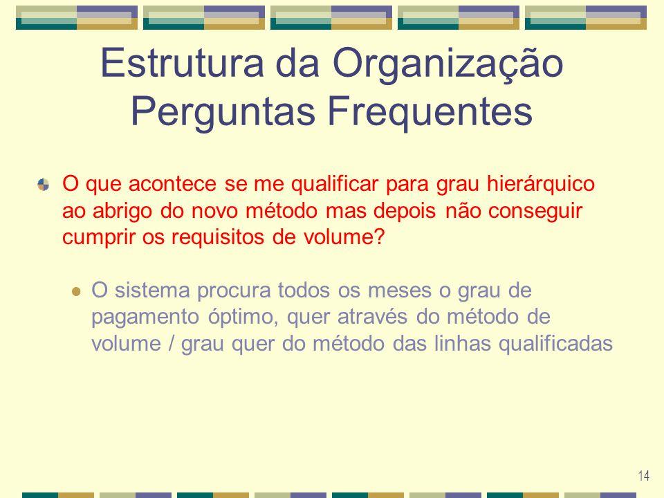 14 Estrutura da Organização Perguntas Frequentes O que acontece se me qualificar para grau hierárquico ao abrigo do novo método mas depois não conseguir cumprir os requisitos de volume.