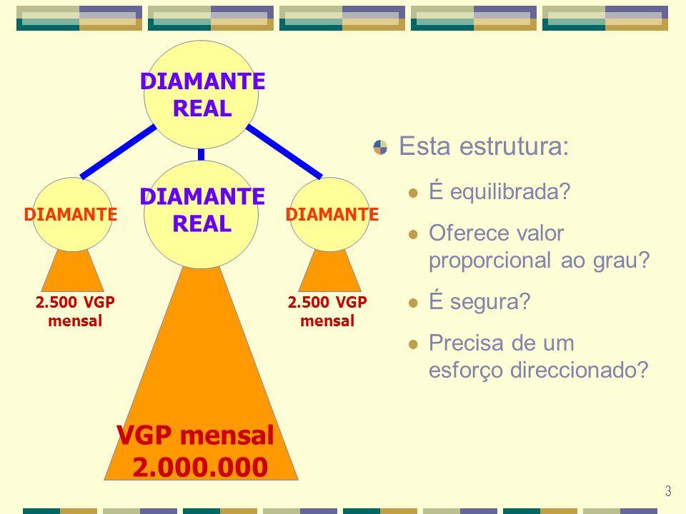 3 VGP mensal 2.000.000 2.500 VGP mensal 2.500 VGP mensal DIAMANTE REAL DIAMANTE REAL DIAMANTE Esta estrutura: É equilibrada.