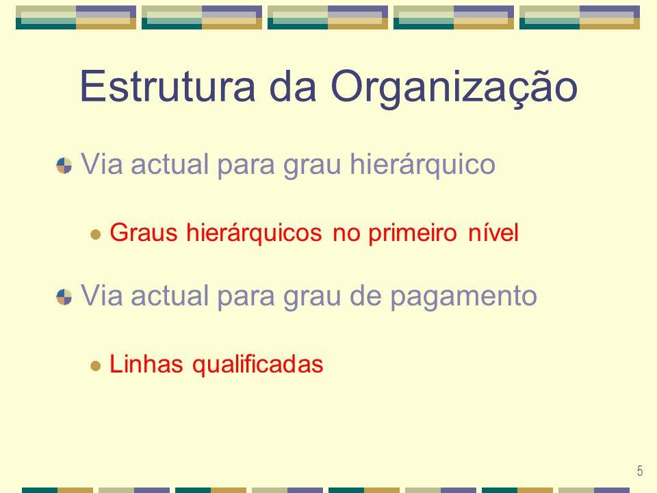 5 Estrutura da Organização Via actual para grau hierárquico Graus hierárquicos no primeiro nível Via actual para grau de pagamento Linhas qualificadas