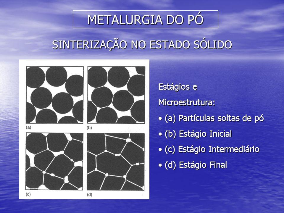 METALURGIA DO PÓ SINTERIZAÇÃO NO ESTADO SÓLIDO Estágios e Microestrutura: (a) Partículas soltas de pó (a) Partículas soltas de pó (b) Estágio Inicial