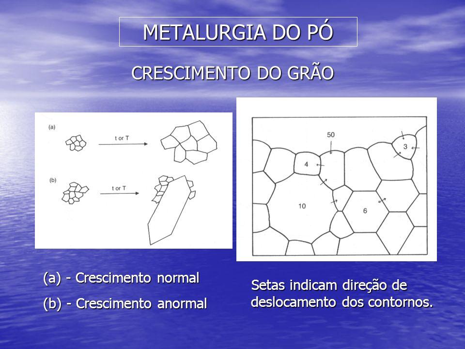 METALURGIA DO PÓ CRESCIMENTO DO GRÃO (a) - Crescimento normal (b) - Crescimento anormal Setas indicam direção de deslocamento dos contornos.