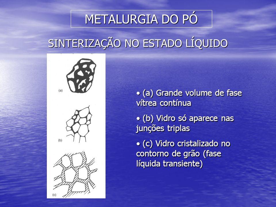 METALURGIA DO PÓ SINTERIZAÇÃO NO ESTADO LÍQUIDO (a) Grande volume de fase vítrea contínua (a) Grande volume de fase vítrea contínua (b) Vidro só apare