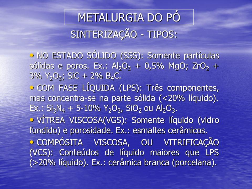SINTERIZAÇÃO - TIPOS: NO ESTADO SÓLIDO (SSS): Somente partículas sólidas e poros. Ex.: Al 2 O 3 + 0,5% MgO; ZrO 2 + 3% Y 2 O 3 ; SiC + 2% B 4 C. NO ES