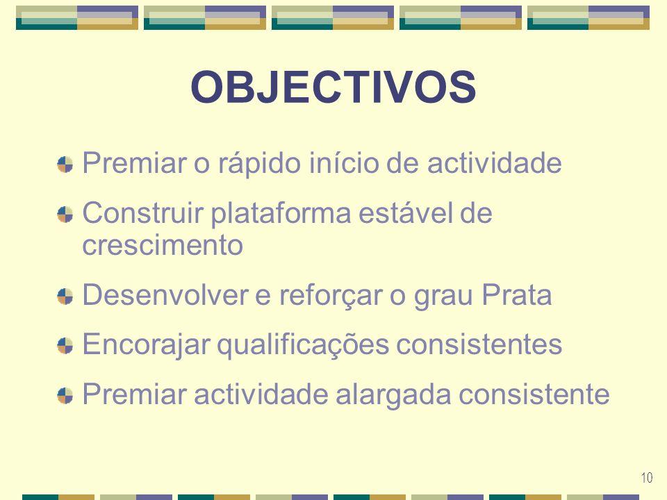 10 OBJECTIVOS Premiar o rápido início de actividade Construir plataforma estável de crescimento Desenvolver e reforçar o grau Prata Encorajar qualificações consistentes Premiar actividade alargada consistente