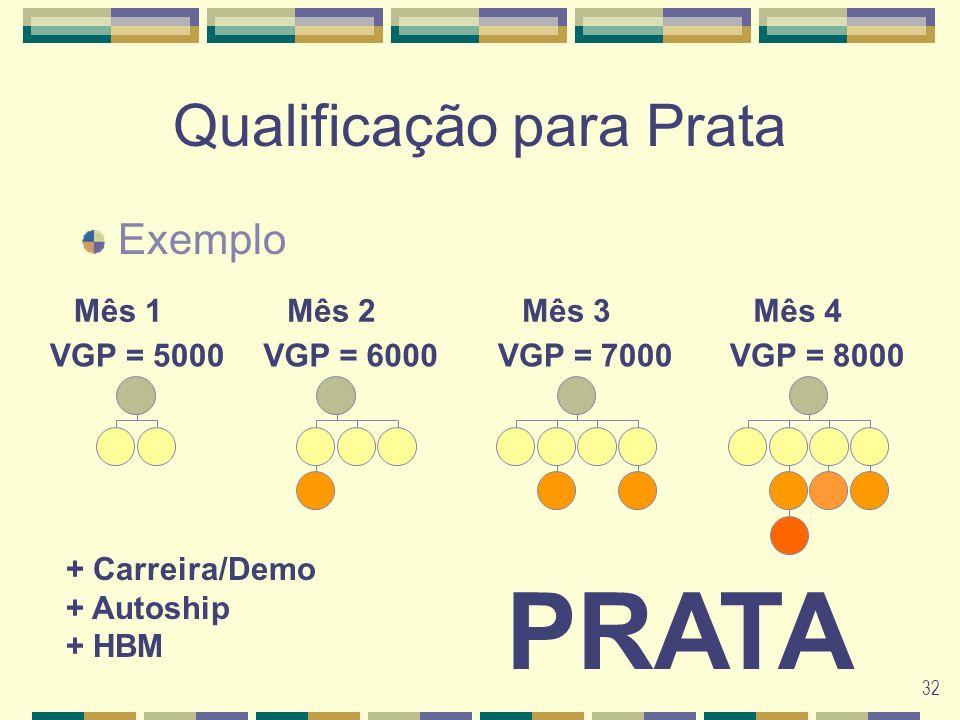 32 Qualificação para Prata Exemplo Mês 1Mês 3Mês 4Mês 2 VGP = 5000VGP = 8000VGP = 7000VGP = 6000 PRATA + Carreira/Demo + Autoship + HBM