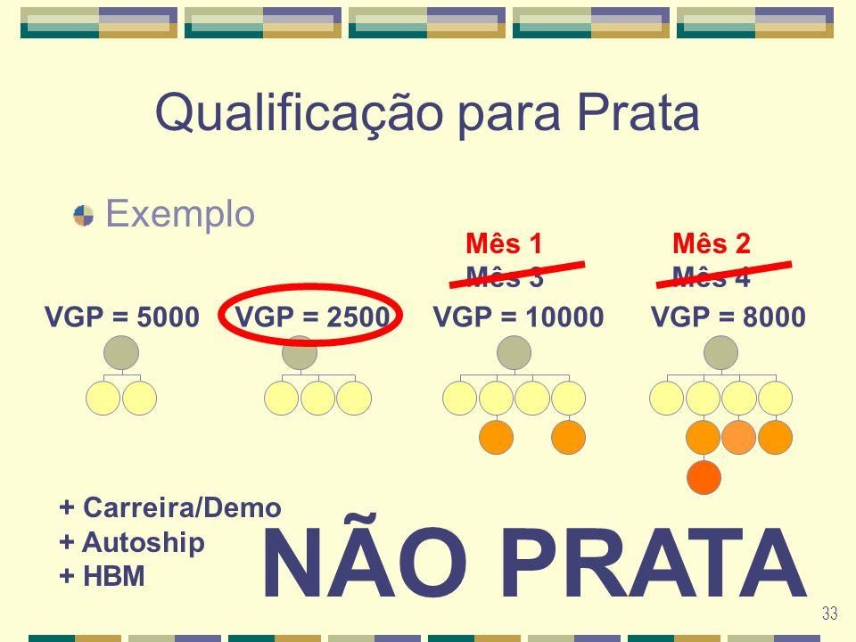 33 Qualificação para Prata Exemplo Mês 1Mês 3Mês 4Mês 2 VGP = 5000VGP = 8000VGP = 10000VGP = 2500 NÃO PRATA + Carreira/Demo + Autoship + HBM Mês 1Mês 2