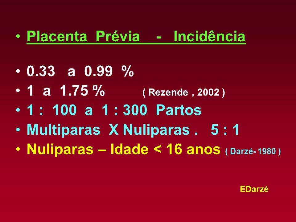 EDarzé Placenta Prévia - Dados Epidemiologicos Mais Freqüentes nas Multiparas do que nas Primíparas 5 : 1 Aumenta em freqüência com a Idade da Gravida Aumenta com o encurtamento do interva- lo entre as Gravidezes