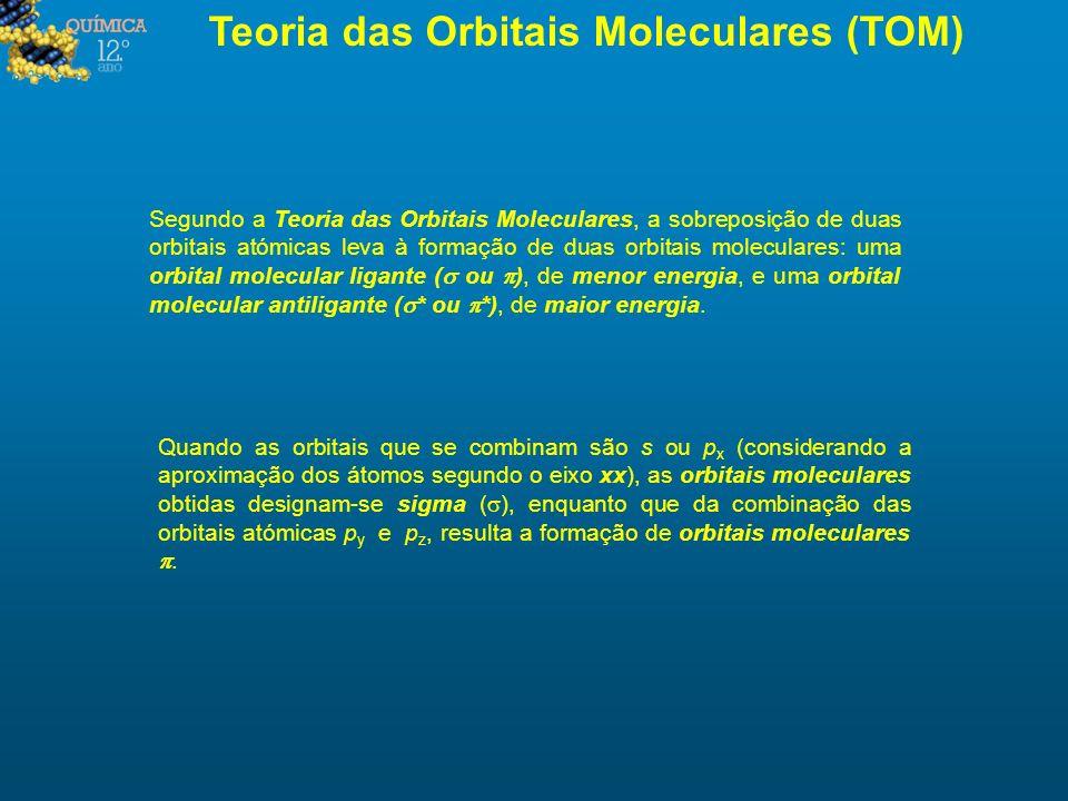 Teoria das Orbitais Moleculares (TOM) Segundo a Teoria das Orbitais Moleculares, a sobreposição de duas orbitais atómicas leva à formação de duas orbi