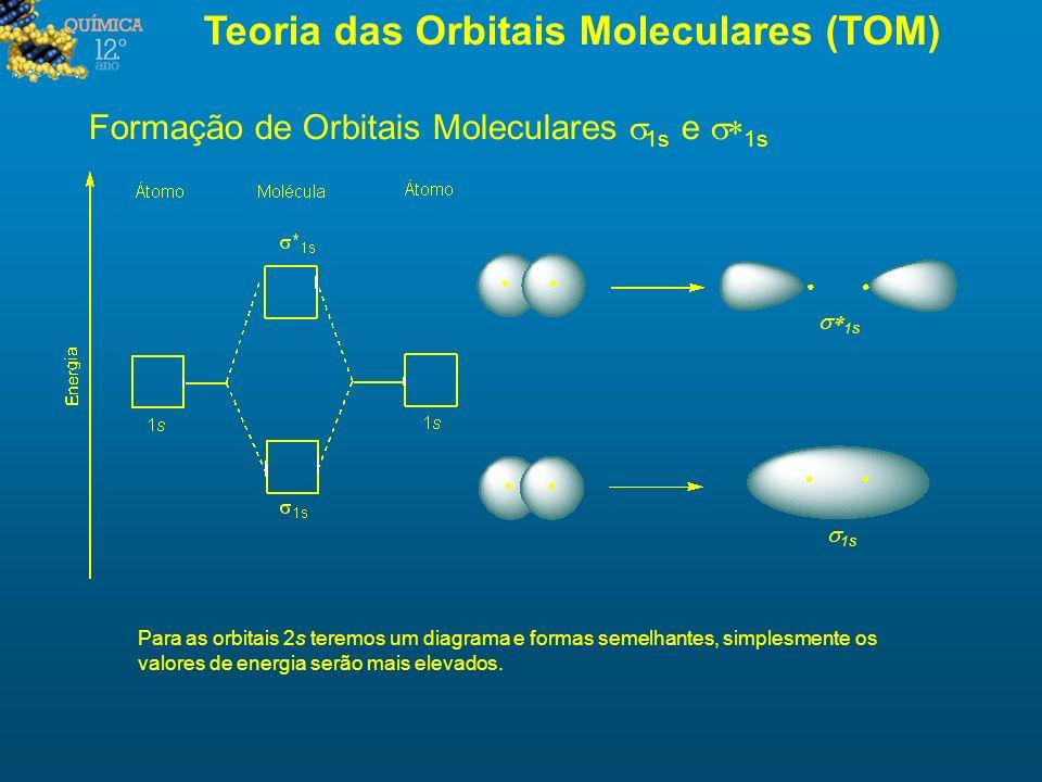 Teoria das Orbitais Moleculares (TOM) Formação de Orbitais Moleculares 1s e 1s Para as orbitais 2s teremos um diagrama e formas semelhantes, simplesme