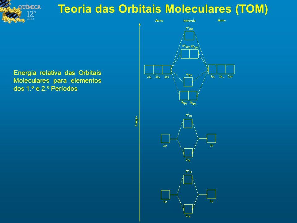 Teoria das Orbitais Moleculares (TOM) Energia relativa das Orbitais Moleculares para elementos dos 1.º e 2.º Períodos