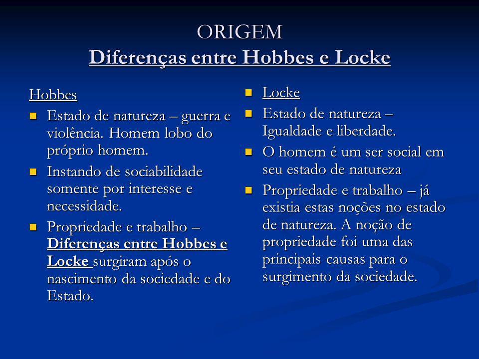 ORIGEM Diferenças entre Hobbes e Locke Hobbes Estado de natureza – guerra e violência. Homem lobo do próprio homem. Estado de natureza – guerra e viol