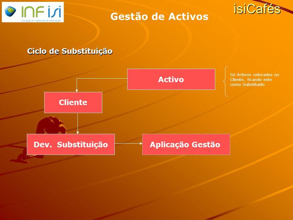 Dev. Substituição Activo isiCafés Gestão de Activos Aplicação Gestão Cliente Ciclo de Substituição Só Activos colocados no Cliente, ficando este como