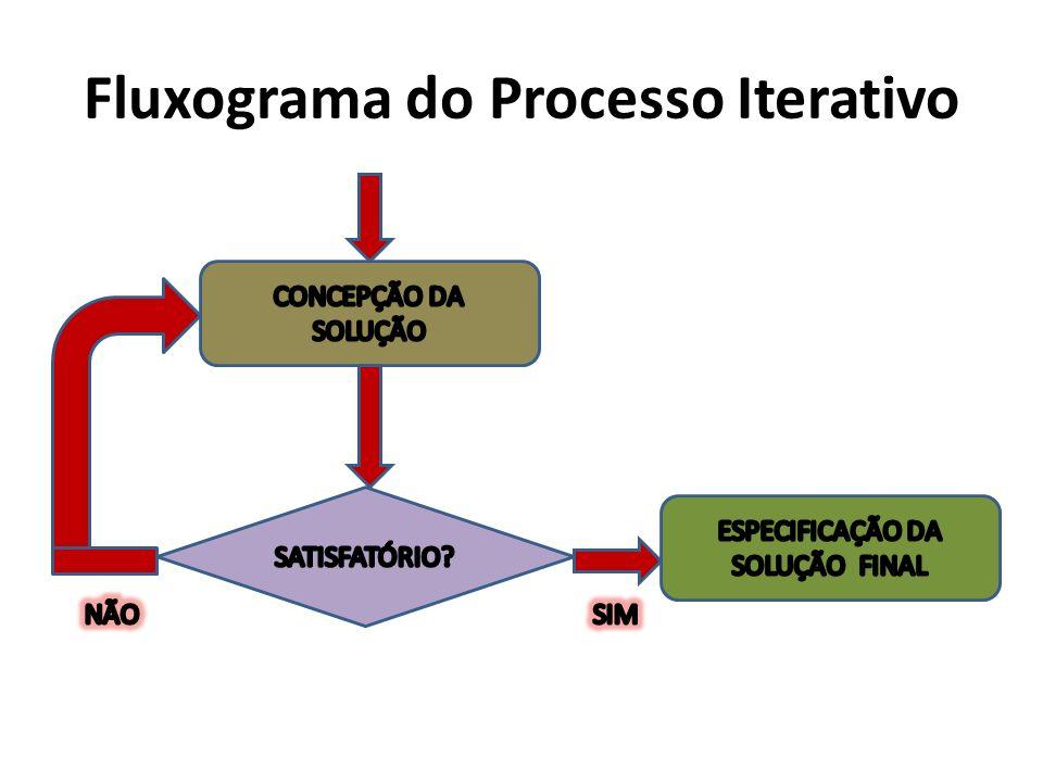 Fluxograma do Processo Iterativo