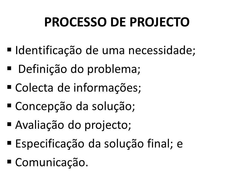 PROCESSO DE PROJECTO Identificação de uma necessidade; Definição do problema; Colecta de informações; Concepção da solução; Avaliação do projecto; Esp