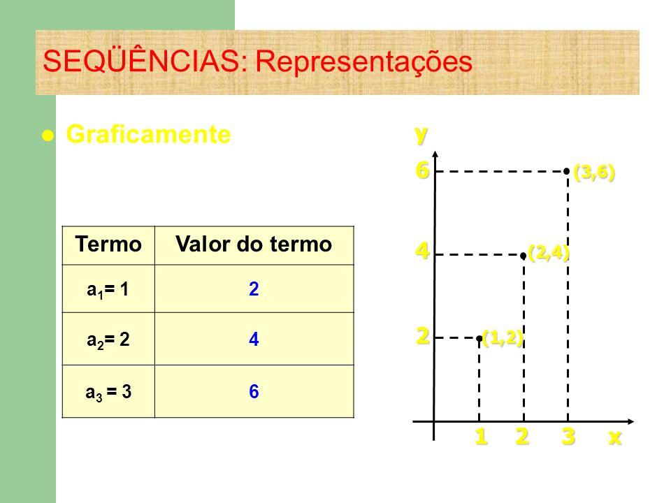 SEQÜÊNCIAS: Representações Graficamente y 6 (3,6) 6 (3,6) 4 (2,4) 4 (2,4) 2 (1,2) 2 (1,2) 1 2 3 x 1 2 3 x TermoValor do termo a 1 = 12 a 2 = 24 a 3 =