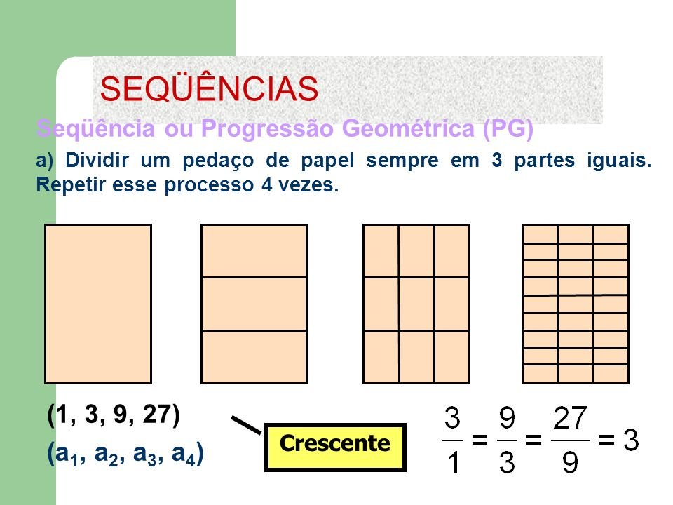 Crescente (1, 3, 9, 27) (a 1, a 2, a 3, a 4 ) Seqüência ou Progressão Geométrica (PG) a) Dividir um pedaço de papel sempre em 3 partes iguais. Repetir