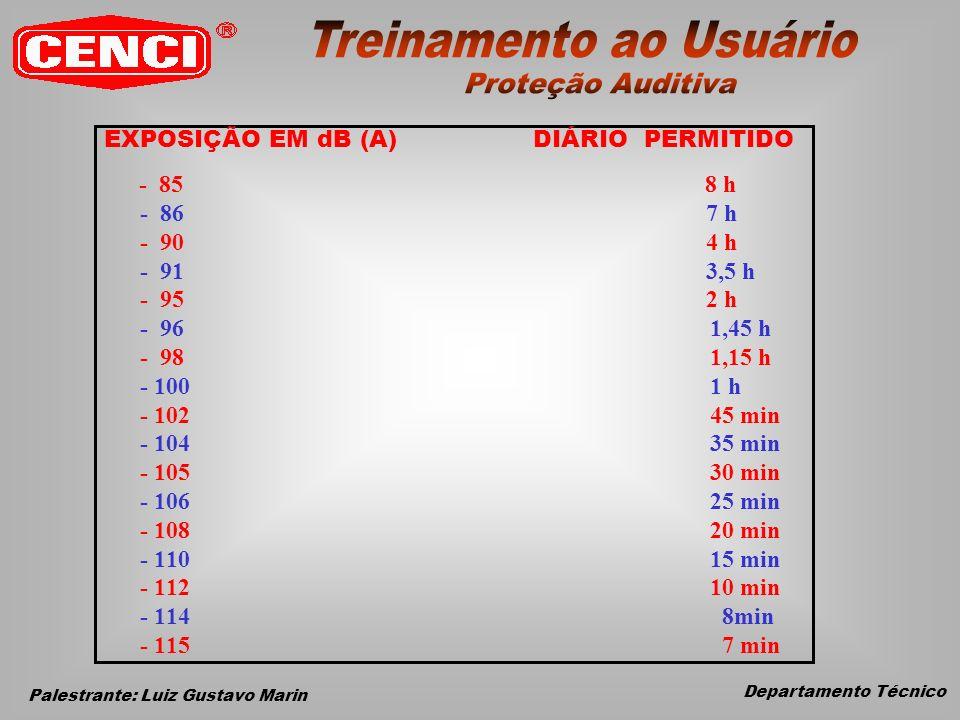Departamento Técnico Palestrante: Luiz Gustavo Marin EXPOSIÇÃO EM dB (A) DIÁRIO PERMITIDO - 85 8 h - 86 7 h - 90 4 h - 91 3,5 h - 95 2 h - 96 1,45 h - 98 1,15 h - 100 1 h - 102 45 min - 104 35 min - 105 30 min - 106 25 min - 108 20 min - 110 15 min - 112 10 min - 114 8min - 115 7 min