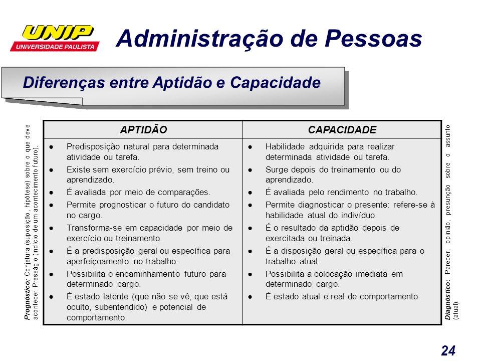Administração de Pessoas 24 APTIDÃOCAPACIDADE Predisposição natural para determinada atividade ou tarefa. Existe sem exercício prévio, sem treino ou a