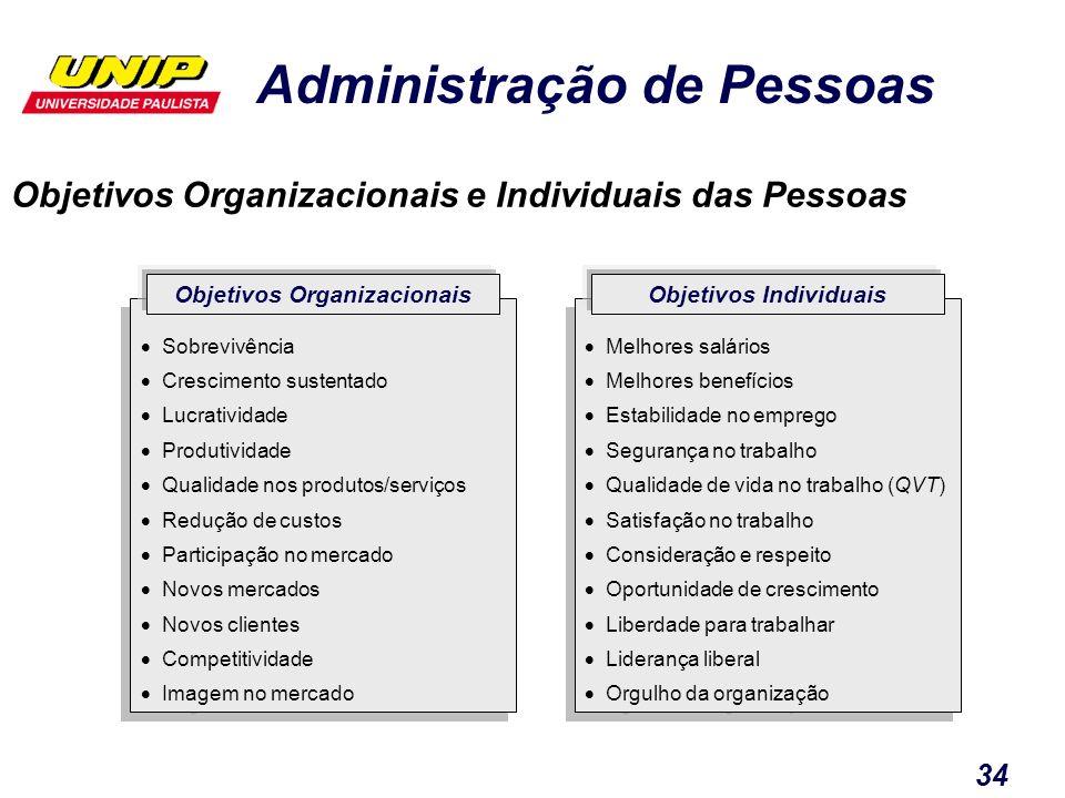 Administração de Pessoas 34 Sobrevivência Crescimento sustentado Lucratividade Produtividade Qualidade nos produtos/serviços Redução de custos Partici