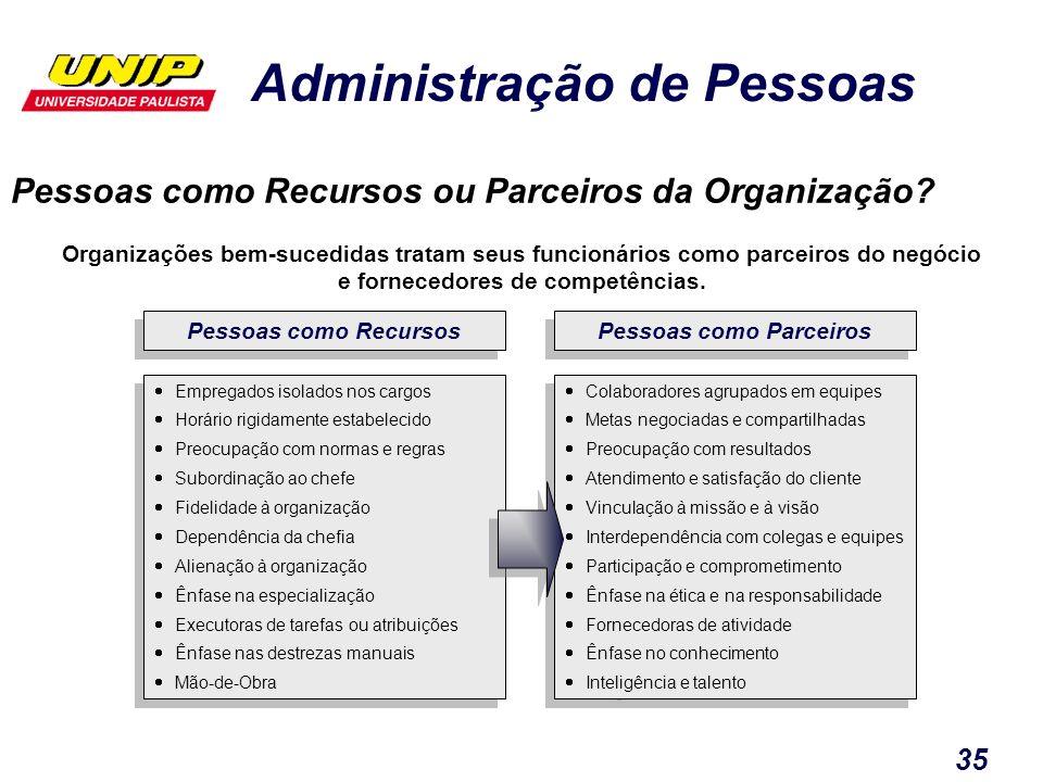 Administração de Pessoas 35 Empregados isolados nos cargos Horário rigidamente estabelecido Preocupação com normas e regras Subordinação ao chefe Fide
