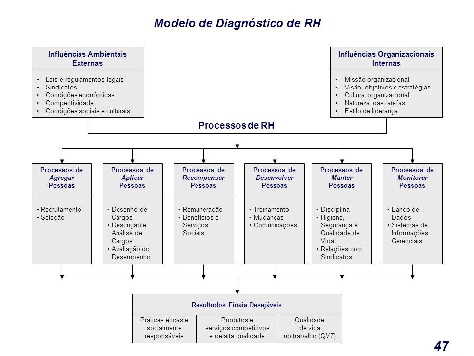 Administração de Pessoas 47 Influências Organizacionais Internas Missão organizacional Visão, objetivos e estratégias Cultura organizacional Natureza