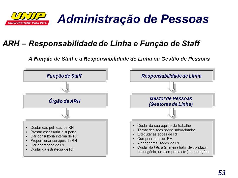 Administração de Pessoas 53 ARH – Responsabilidade de Linha e Função de Staff Função de Staff A Função de Staff e a Responsabilidade de Linha na Gestã