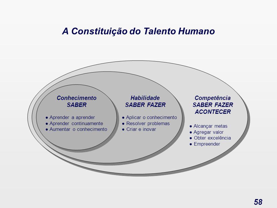 Administração de Pessoas 58 Conhecimento SABER A Constituição do Talento Humano Aprender a aprender Aprender continuamente Aumentar o conhecimento Hab