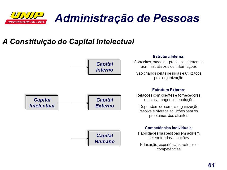 Administração de Pessoas 61 Capital Intelectual Capital Interno Capital Externo Capital Humano A Constituição do Capital Intelectual Estrutura Interna